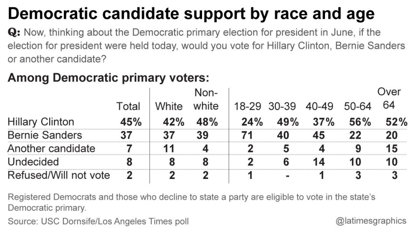 la-me-g-california-democratic-primary-poll-inside-1-20160325