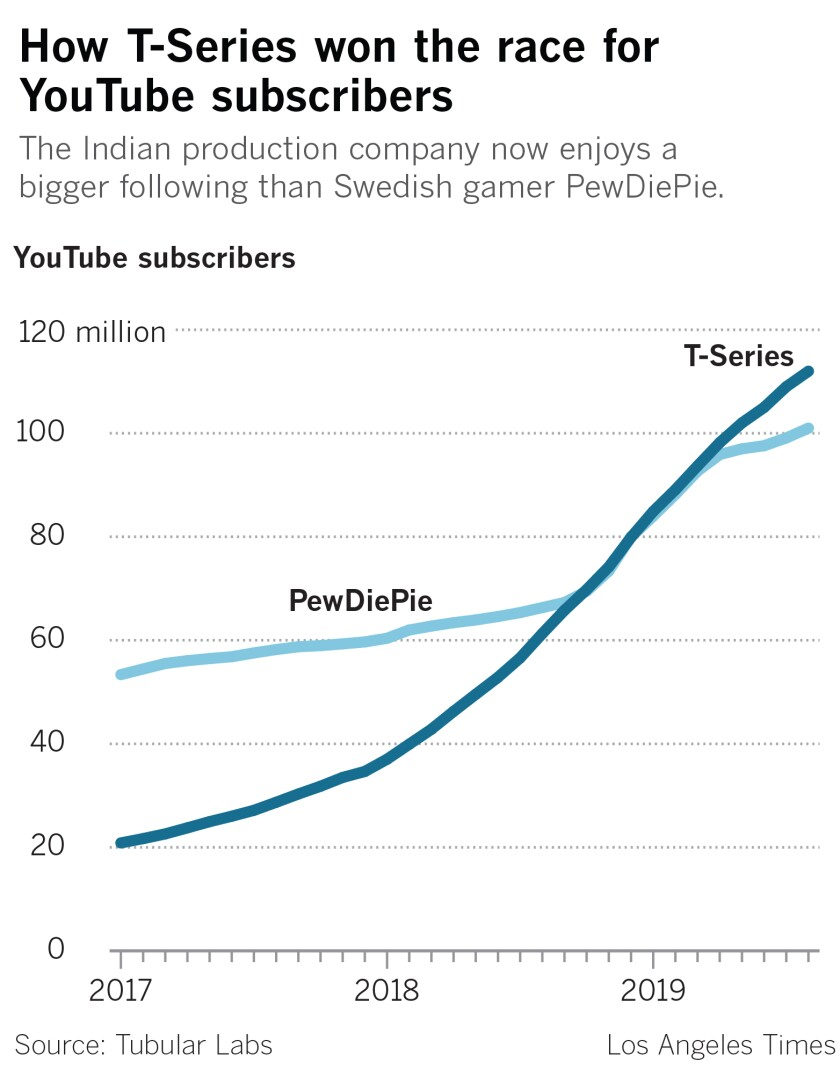 Number of YouTube subscribers following T-Series and PewDiePie.