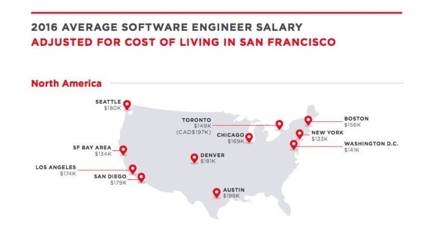 Average salaries for software engineers in U.S., adjusted for cost of living in San Francisco.