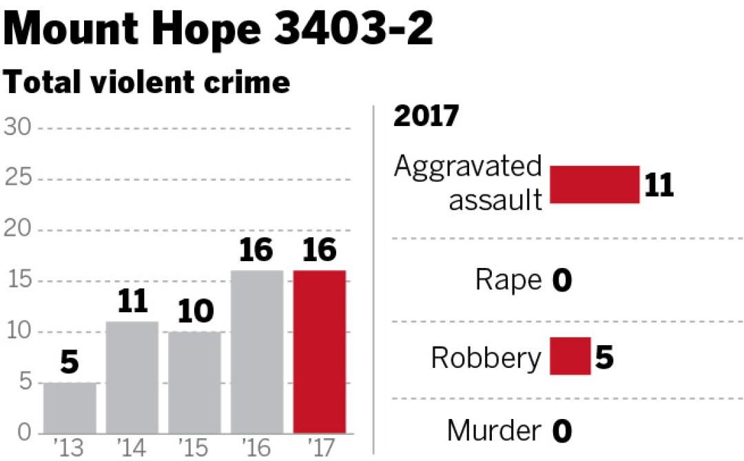 sd-id-g-neighborhood-crime-mount-hopeWEB_data.jpg