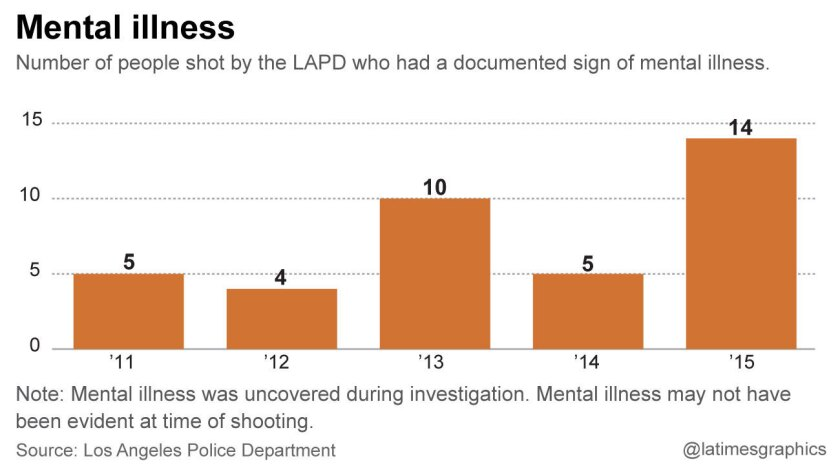 Number of officer-involved-shootings where person shot had a documented sign of mental illness.