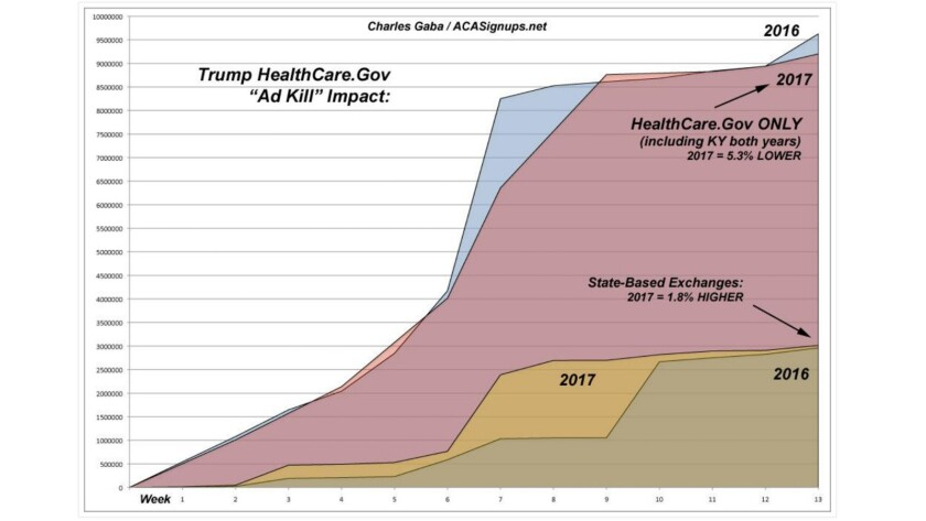 On the federal exchange, ACA exchange enrollments for 2017 (purple) began to fall behind 2016 (blue)
