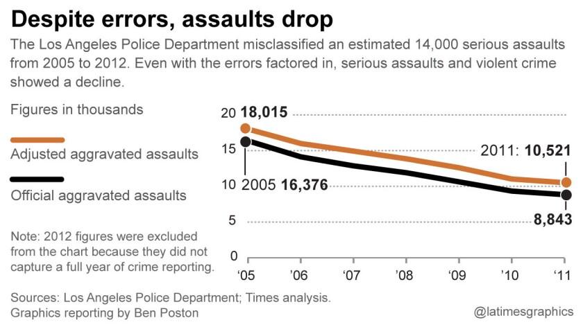 Assaults drop
