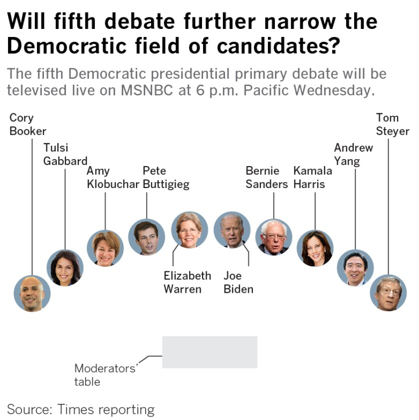 Will fifth debate further narrow the Democratic field of candidates? The fifth Democratic presidential primary debate will be televised live on MSNBC at 6 p.m. Pacific Wednesday.