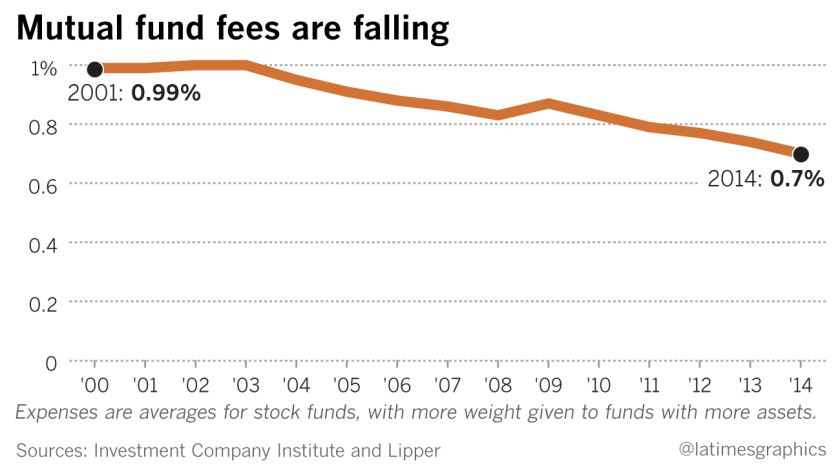 Mutual fund fees are falling
