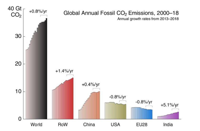 Global carbon dioxide emissions, by region