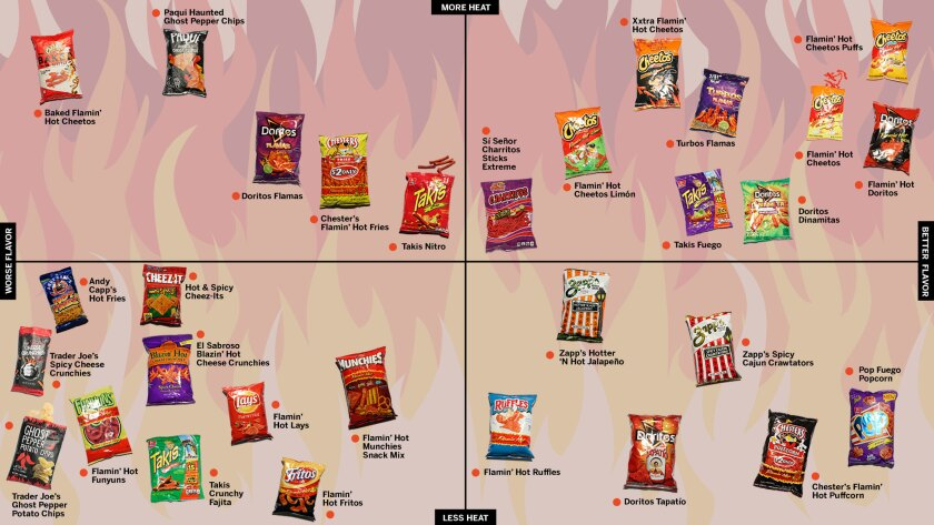 The official spicy snack power rankings