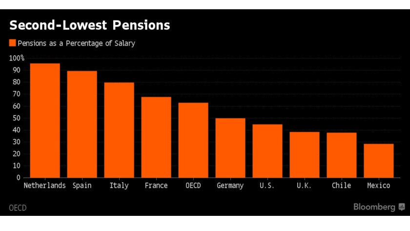Chilean government pensions lag those of most other developed countries as a percentage of working income.