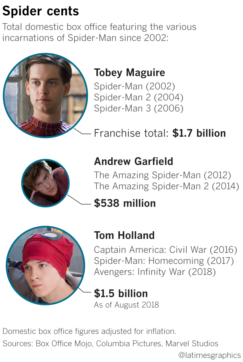 Total domestic box office featuring the various incarnations of Spider-Man since 2002