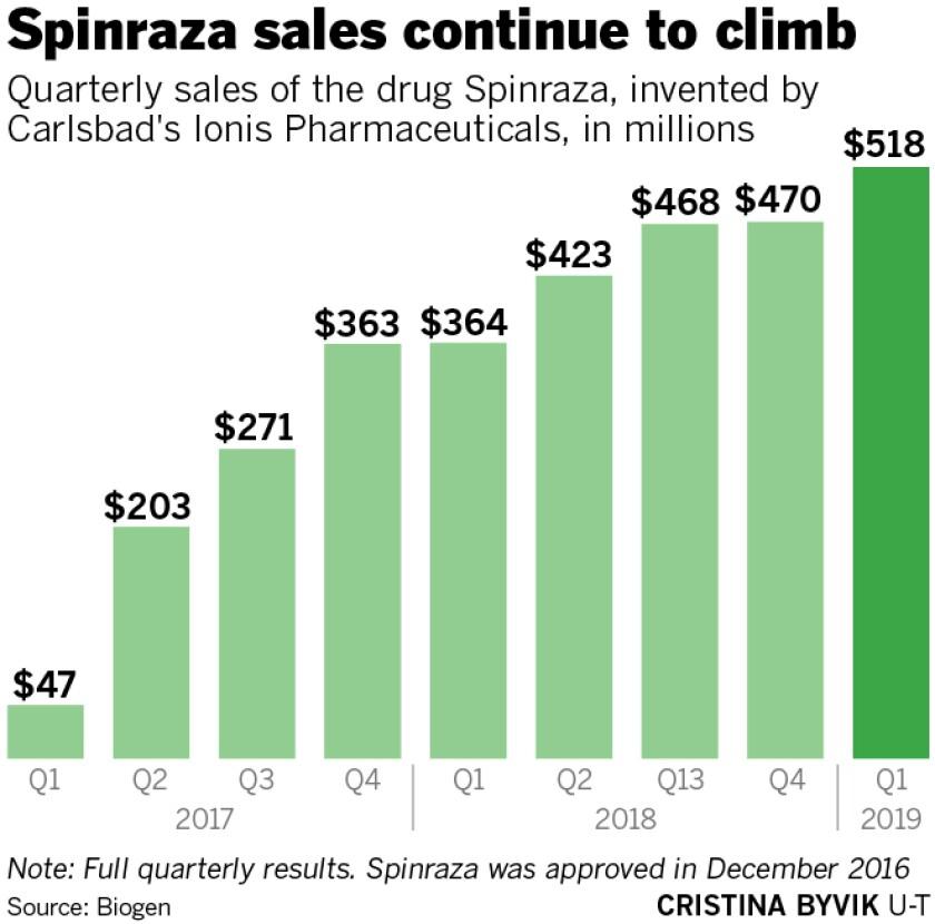 sd-fi-g-ionis-spinraza-drug-sales-01.jpg
