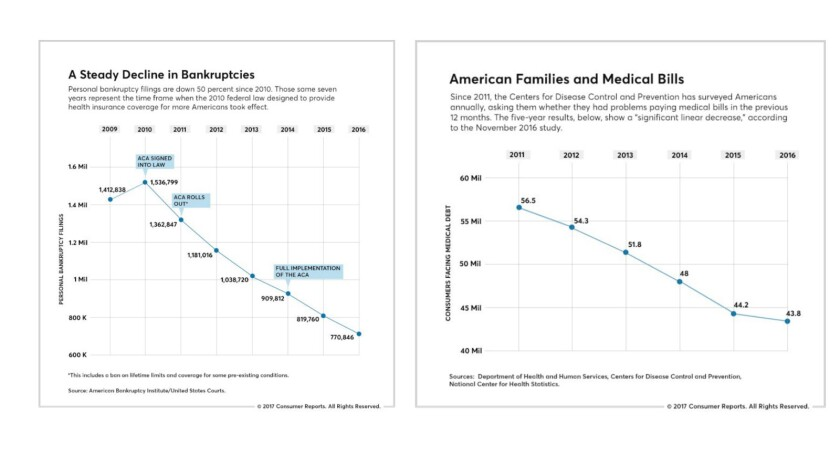 Personal bankruptcies declined sharply after 2010, when the Affordable Care Act became law (left). A
