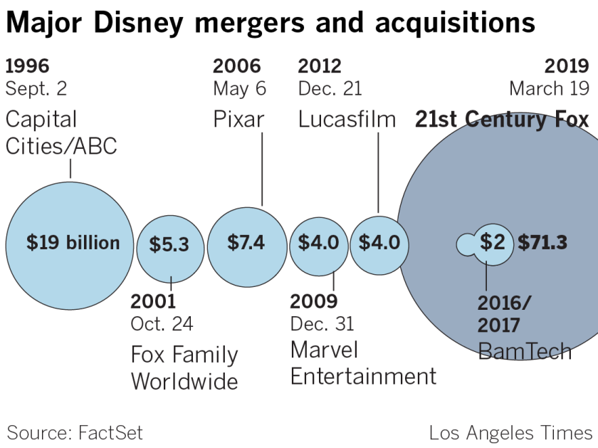 Major Disney mergers and acquisitions