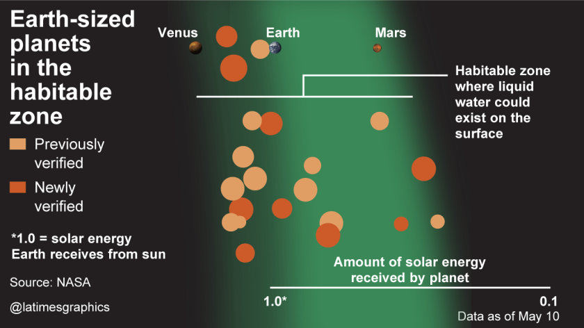 Earth-sized planets in the habitable zone.