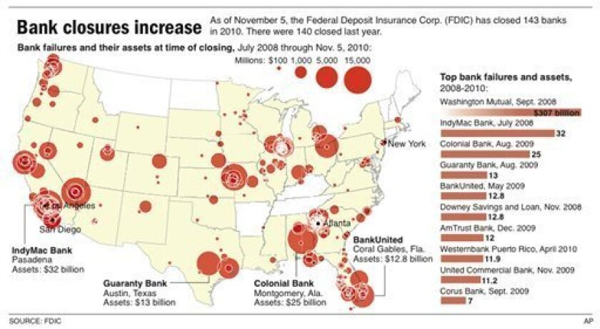 Graphic locates failed banks and shows assets at time of closing; includes top 10 bank failures