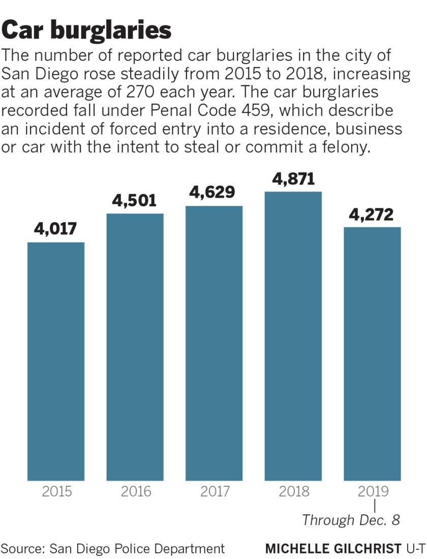 476101-w1-sd-me-g-car-burglaries-2019.jpg
