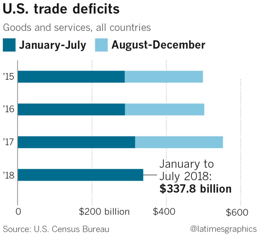 la-gi-g-trump-trade-defficit-20180919