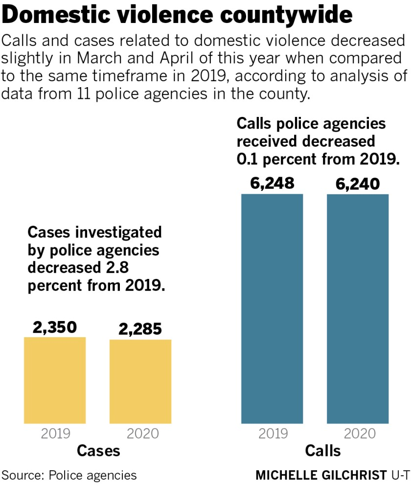 Domestic violence calls and cases for March and April 2019 and 2020, according to San Diego County police agencies