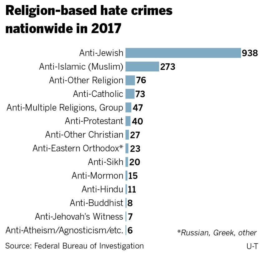 sd-g-me-hate-crimes-by-religion.jpg