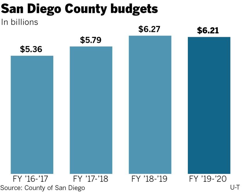 sd-me-g-county-budget-02.jpg