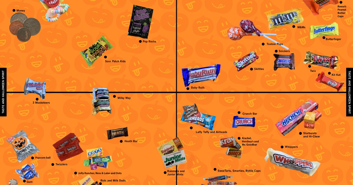 The official Halloween candy power rankings