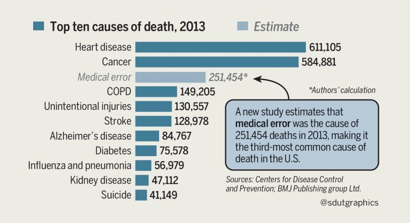 Medical errors 3rd leading cause of death, BMJ study finds - The San Diego Union-Tribune