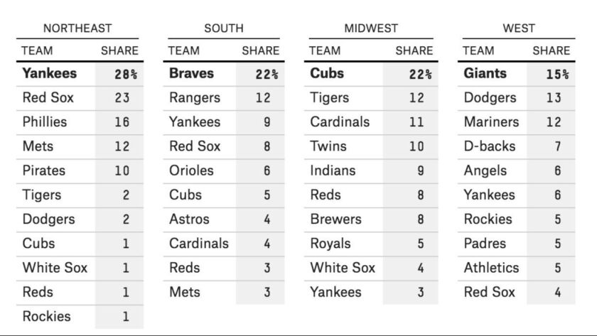 A survey conducted by FiveThirtyEight revealed America's favorite baseball teams by region. Percenta