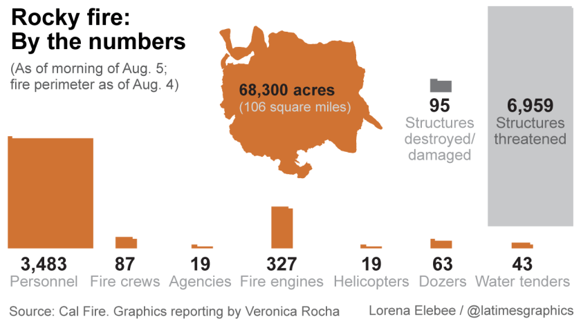 Rocky fire: By the numbers