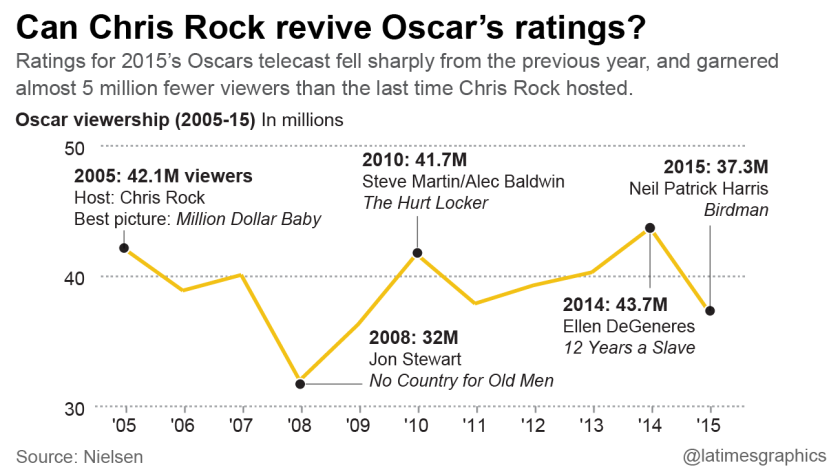 Can Chris Rock revive Oscar's ratings?