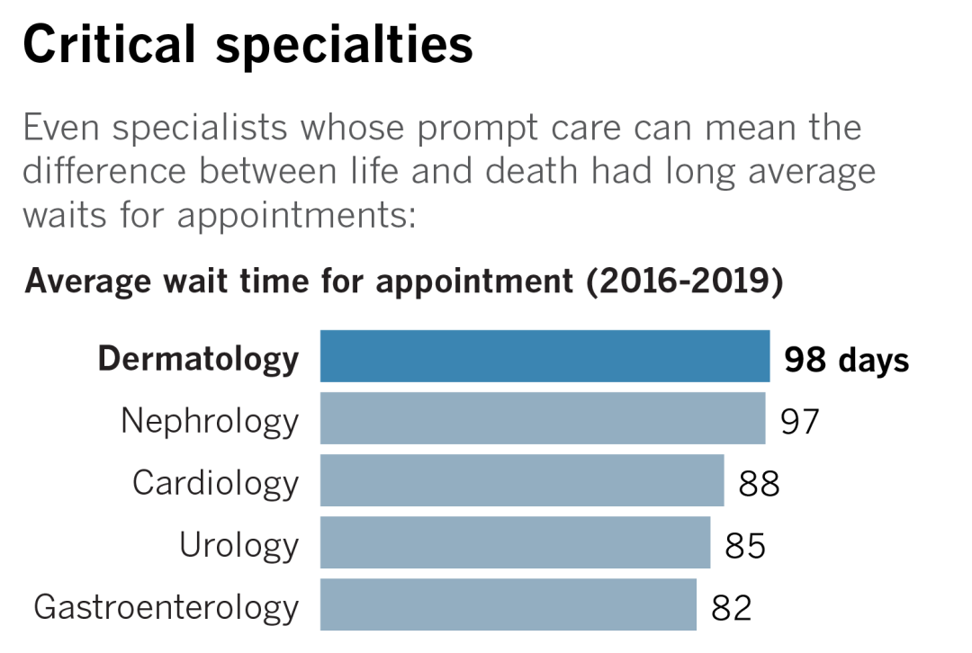 A chart showing average wait times by specialty, with dermatology's wait time at 98 days.