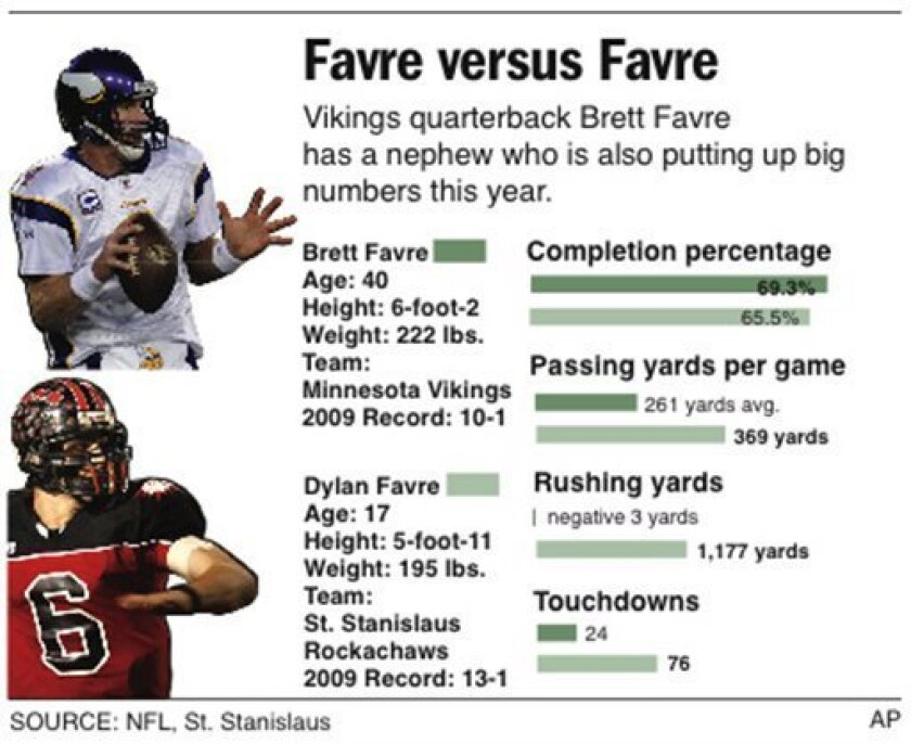 Graphic compares 2009 stats between Brett Favre and his nephew.