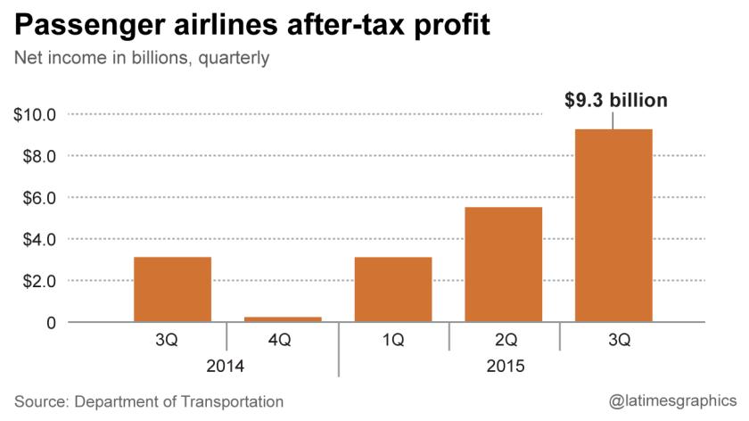 Quarterly profits