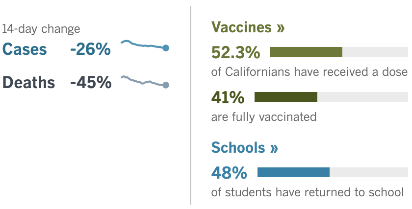 14 days: -26% cases, -45% deaths. Vaxxes: 52.3% have had a dose, 41% fully vaxxed. School: 48% of students have returned
