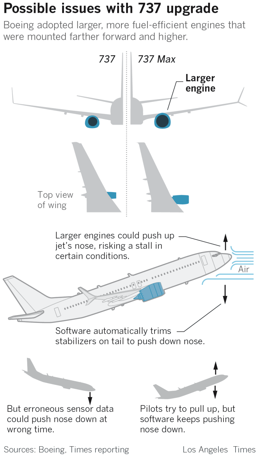Boeing 737 upgrade design