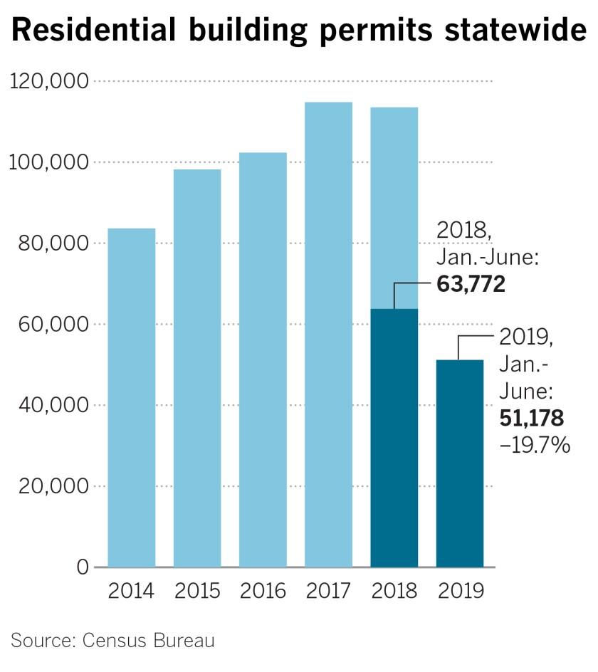 California home builders pull back, deflating housing hopes