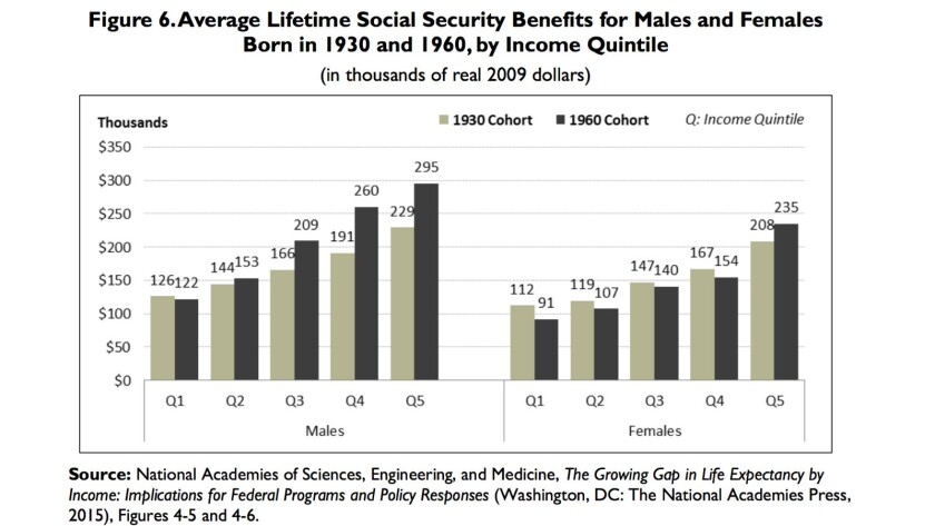 Increasing longevity has given the wealthy much more in lifetime Social Security benefits than the w