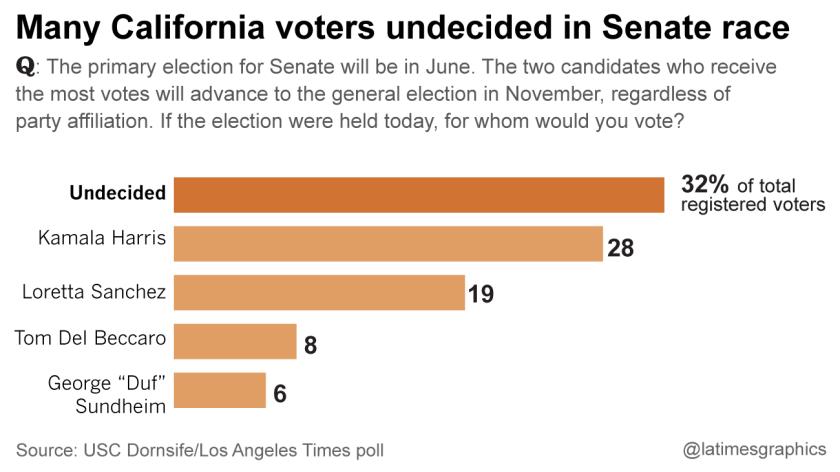 la-me-g-pol-ca-senate-primary-poll-20160328