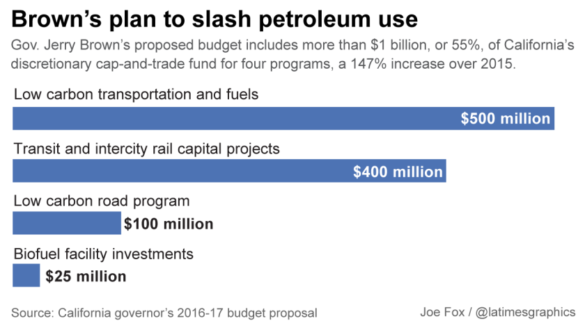 Gov. Jerry Brown's plan to slash petroleum use