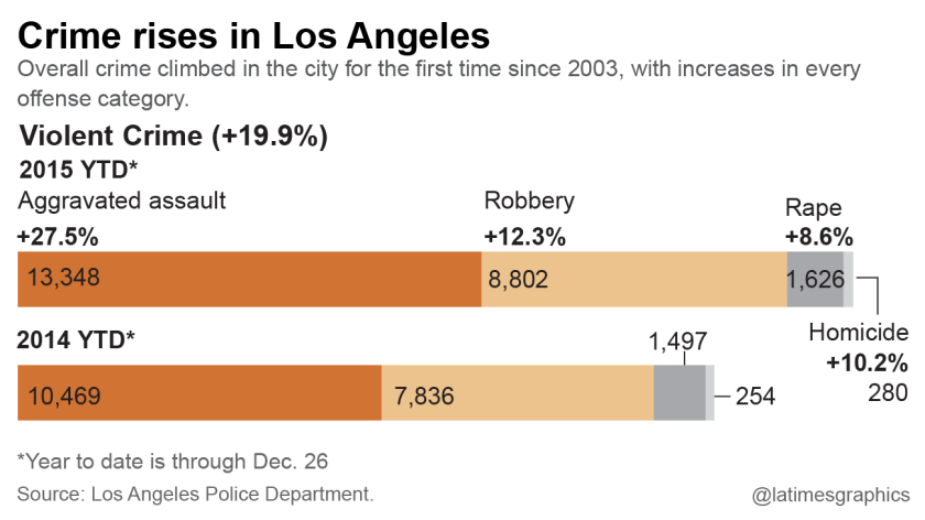 Crime rises in Los Angeles