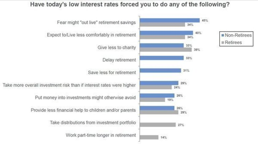Low interest rates are hurting people saving for retirement, according to a poll by Wells Fargo and Gallup being released Wednesday.