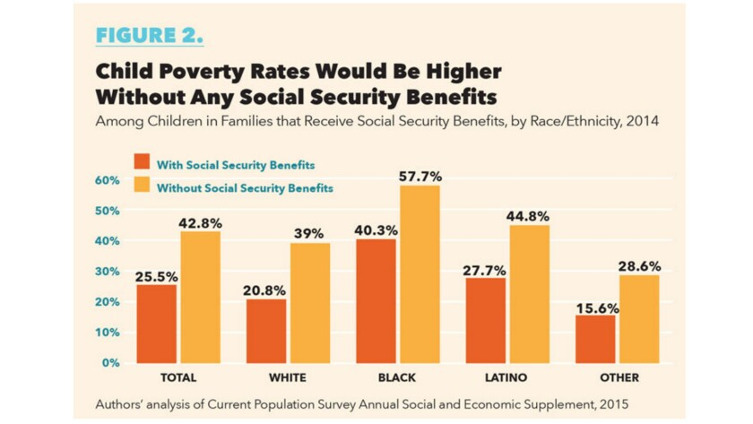 The poverty rate of children in families receiving Social Security would be much higher without its benefits.