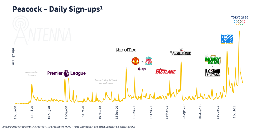 Chart showing Peacock signups after the Tokyo Olympics, provided by data firm Antenna.