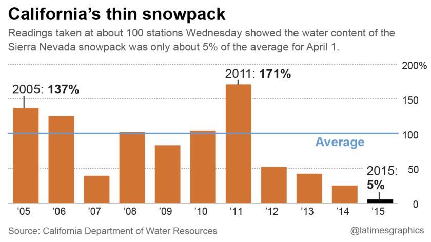 Dismal snowpack levels