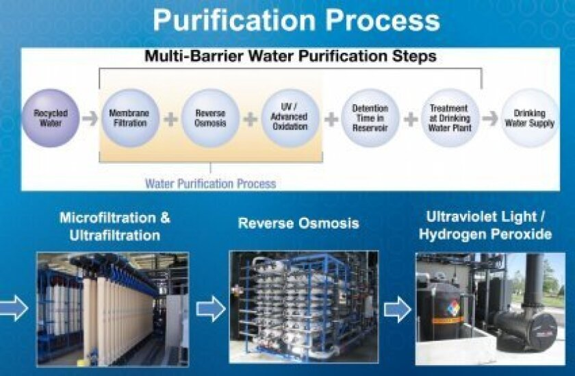 The filtration steps that waste water would go through before it becomes part of the city's drinking water supply under the city's proposed waste water purification plan.  Courtesy