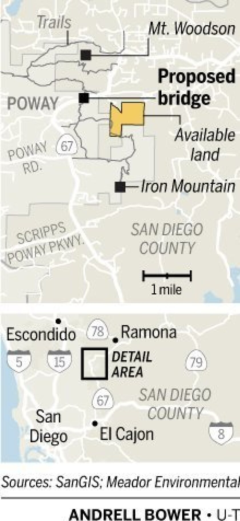 Hwy  67 bridge in Poway would connect county trails - The