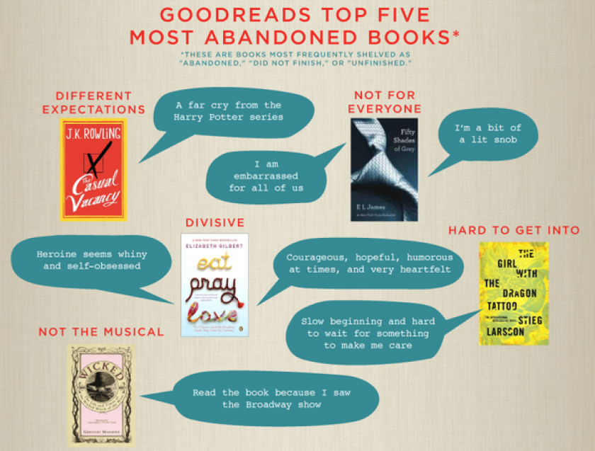 What makes you stop reading a book?