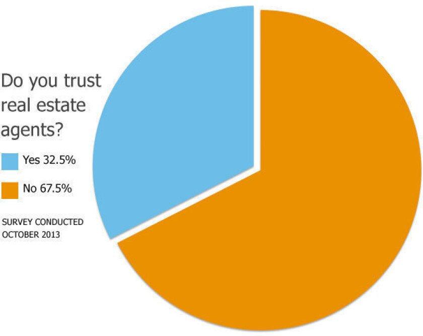 Most Americans don't trust real estate agents, poll finds