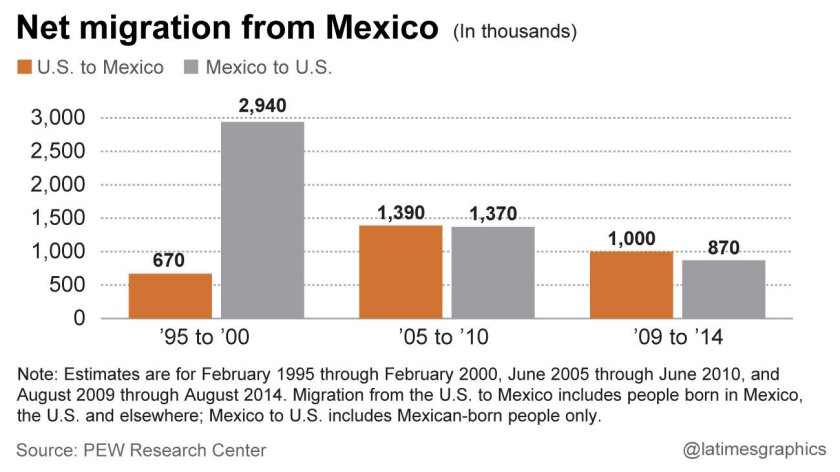 Net migration from Mexico