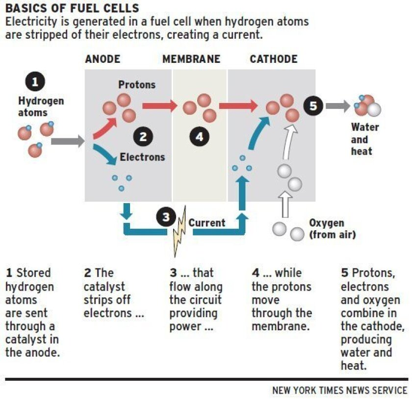 Fueling the future: Fuel cells show promise - The San Diego