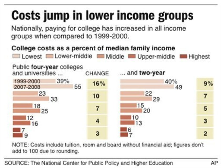 RESEND of a graphic that first moved Dec. 2, 2008; graphic shows college costs as a percent of median family income; 1 c x 3 3/4 in; 46.5 mm x 95.25 mm; 2 c x 3 3/4 in; 96.3 mm x 95.25 mm