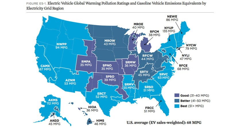 In every section of the country, electric vehicles produce less emissions than comparable gasoline cars, according to a Union of Concerned Scientists report.